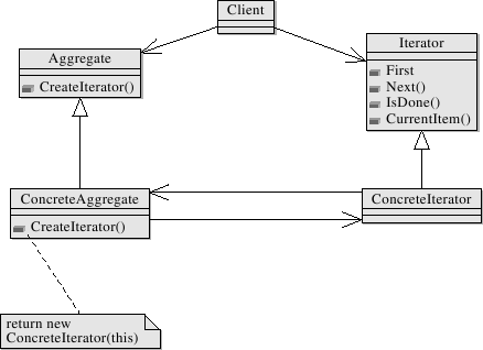 Metauml library of patterns uml for latexmetapost 26 ccuart Image collections