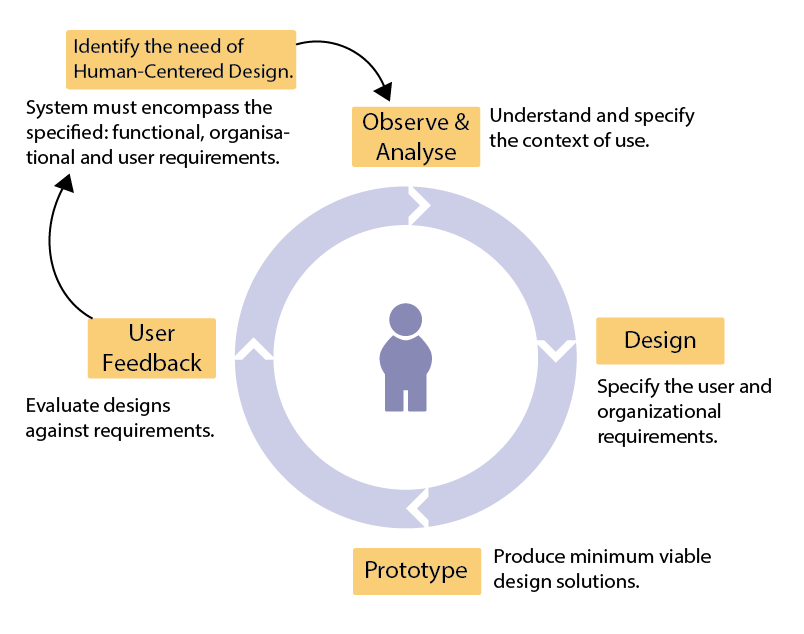 an analysis of important features in user centered design User experience design the term also has a more recent connection to user-centered design features and information that are important to the user.